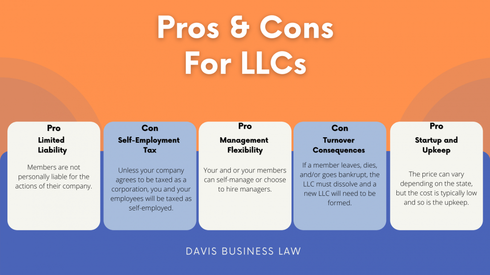LLC Vs. Corporation